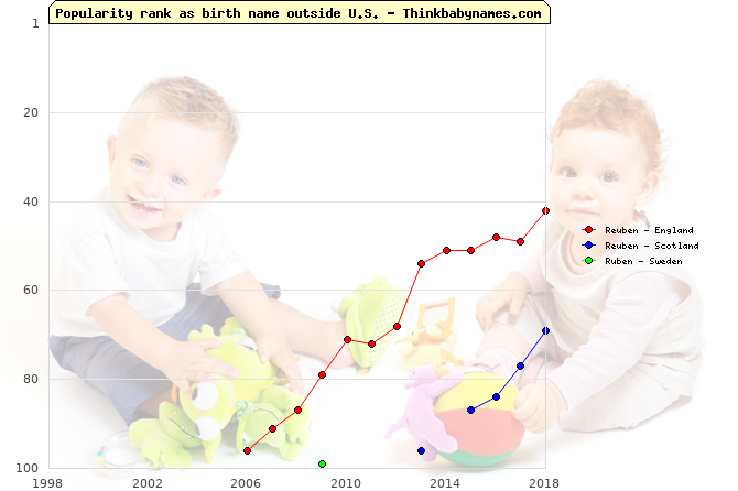 Top 100 baby names ranking of Reuben, Ruben outside U.S.