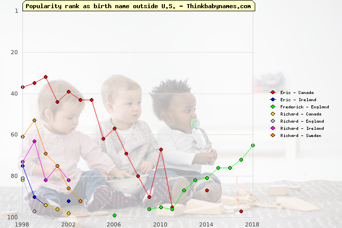 Top 100 baby names ranking of Eric, Frederick, Richard, Rickard outside U.S.