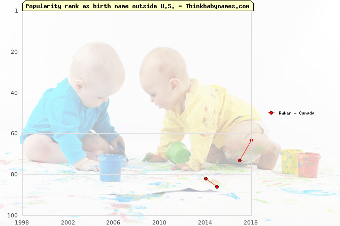 Top 100 baby names ranking of Ryker outside U.S.