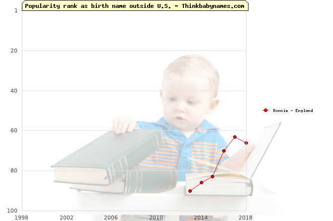 Top 100 baby names ranking of Ronnie outside U.S.