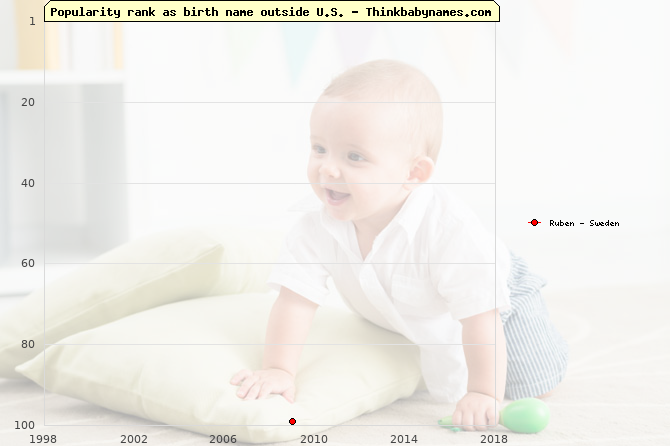 Top 100 baby names ranking of Ruben outside U.S.