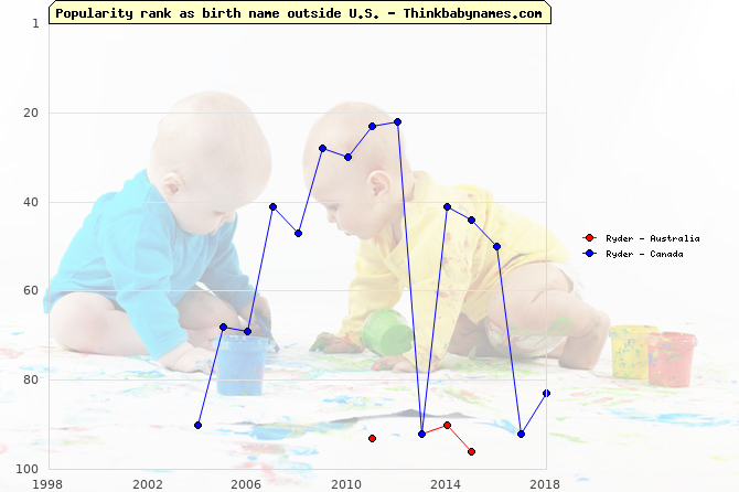 Top 100 baby names ranking of Ryder outside U.S.