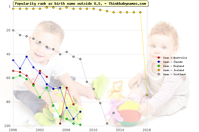 Top 100 baby names ranking of Sean outside U.S.