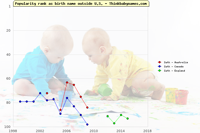Top 100 baby names ranking of Seth outside U.S.