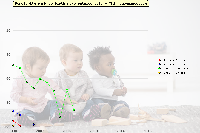Top 100 baby names ranking of Shaun, Shawn outside U.S.
