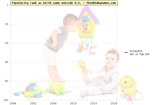 Top 100 baby names ranking of Silvestre outside U.S.
