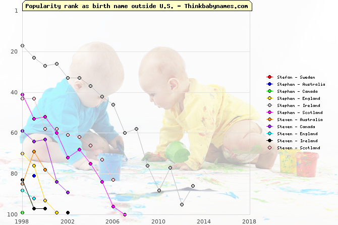 Top 100 baby names ranking of Stefan, Stephen, Steven outside U.S.