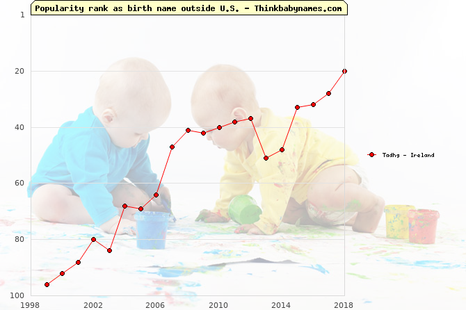 Top 100 baby names ranking of Tadhg outside U.S.