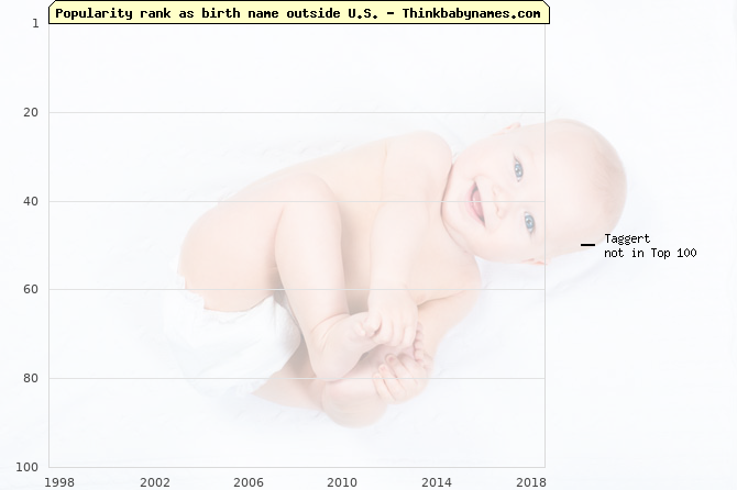 Top 100 baby names ranking of Taggert outside U.S.