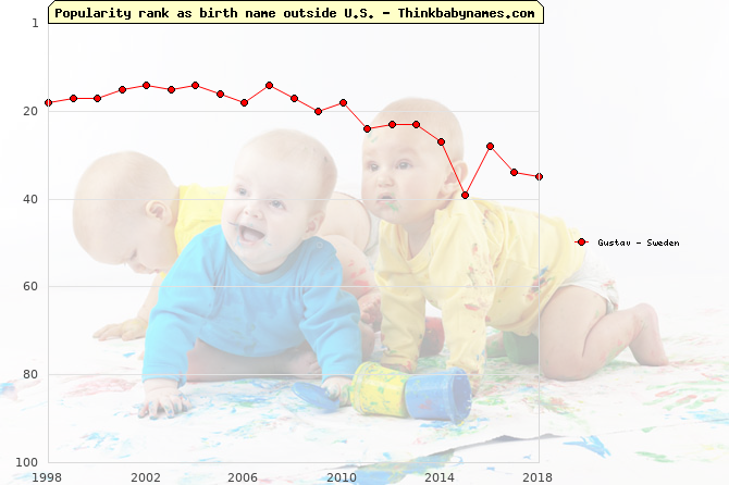 Top 100 baby names ranking of Gustav outside U.S.