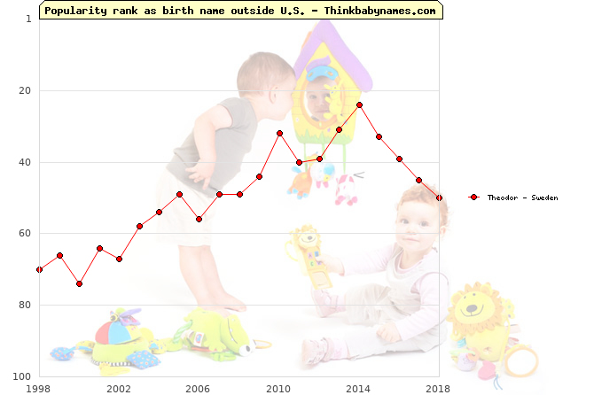 Top 100 baby names ranking of Theodor outside U.S.