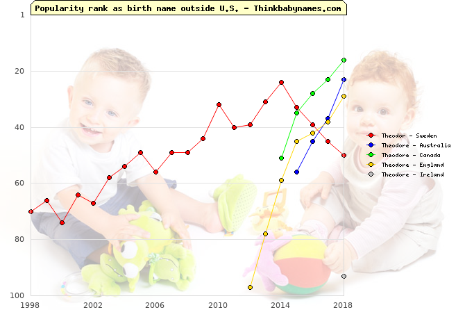 Top 100 baby names ranking of Theodor, Theodore outside U.S.