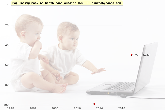 Top 100 baby names ranking of Tor outside U.S.