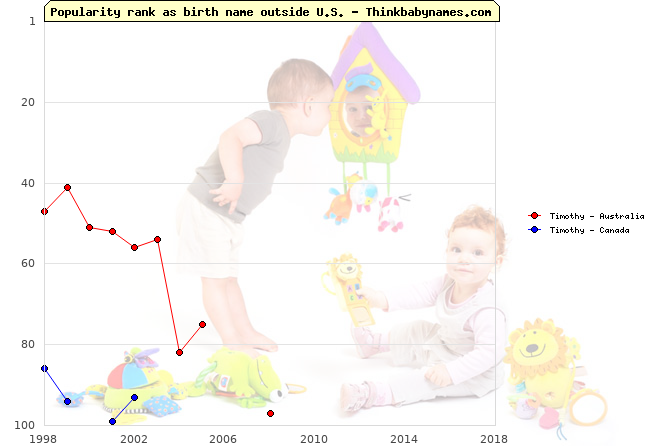 Top 100 baby names ranking of Timothy outside U.S.