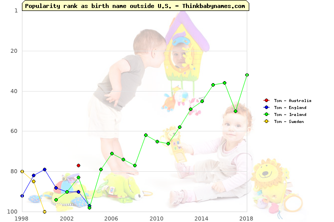 Top 100 baby names ranking of Tom outside U.S.