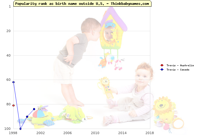 Top 100 baby names ranking of Travis outside U.S.