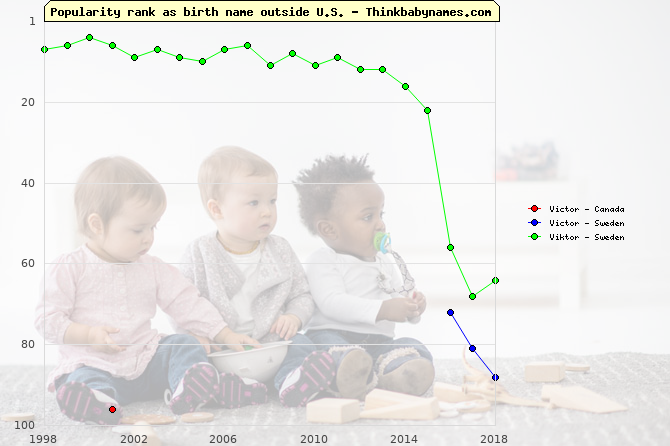 Top 100 baby names ranking of Victor, Viktor outside U.S.