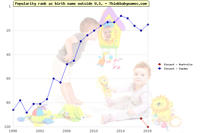 Top 100 baby names ranking of Vincent outside U.S.