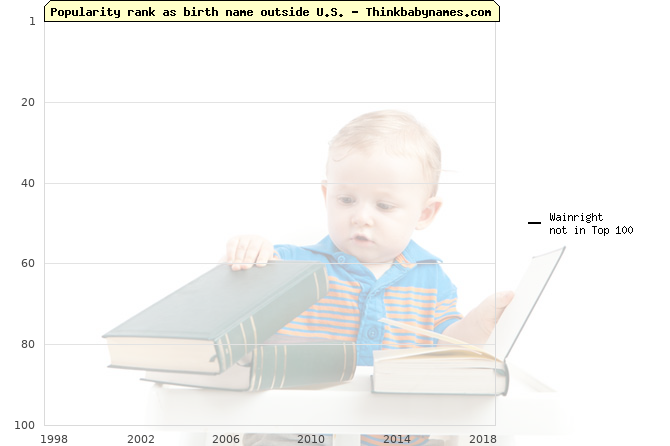 Top 100 baby names ranking of Wainright outside U.S.