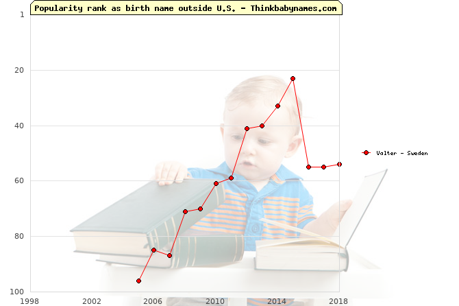 Top 100 baby names ranking of Valter outside U.S.