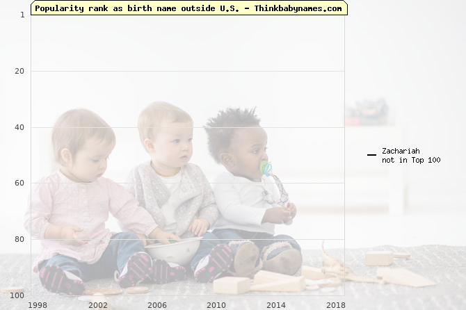 Top 100 baby names ranking of Zachariah outside U.S.