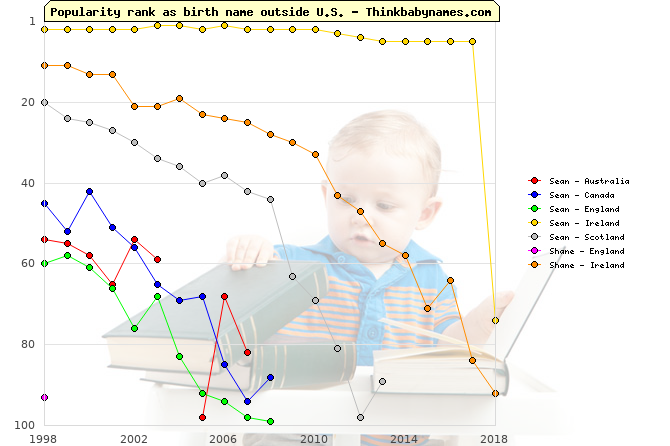Top 100 baby names ranking of Sean, Shane outside U.S.
