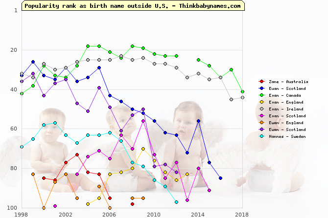 Top 100 baby names ranking of Zane, Euan, Evan, Ewan, Hannes outside U.S.