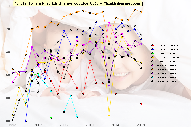 Top Gains for Canada Baby Names 2001: Carson, Carter, Colby, Gabriel, Aiden, Isaac, Logan, Caleb, Jaden, Marcus