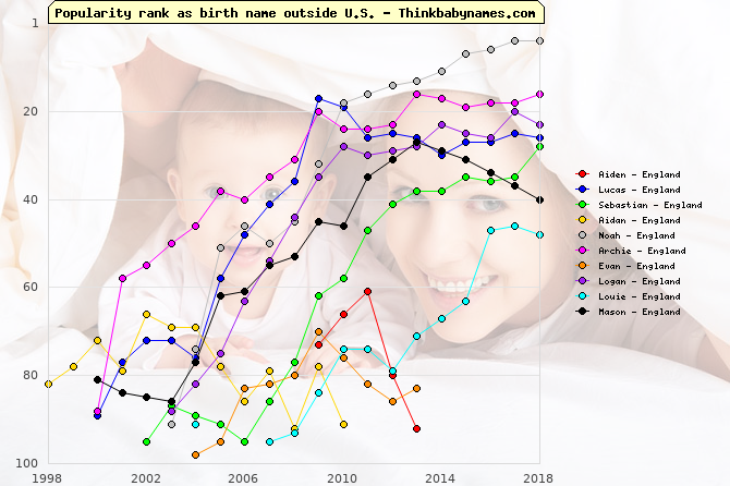 Top Gains for England Baby Names 2009: Aiden, Lucas, Sebastian, Aidan, Noah, Archie, Evan, Logan, Louie, Mason