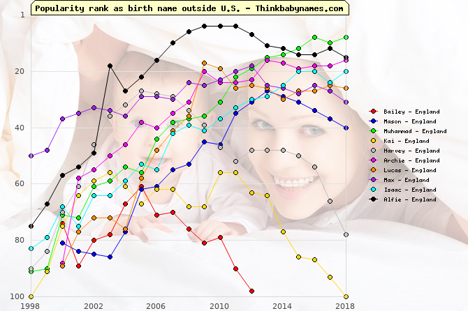 Top Gains for England Baby Names 2000: Bailey, Mason, Muhammad, Kai, Harvey, Archie, Lucas, Max, Isaac, Alfie
