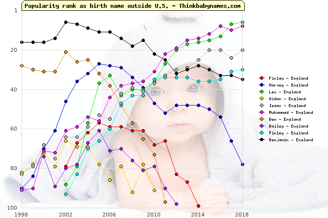 Top Gains for England Baby Names 2002: Finlay, Harvey, Leo, Aidan, Isaac, Muhammad, Ben, Bailey, Finley, Benjamin