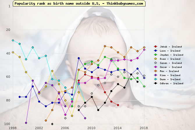 Top Gains for Ireland Baby Names 2008: Jakub, Leon, Jayden, Ross, Senan, Oscar, Max, Kian, Dean, Odhran