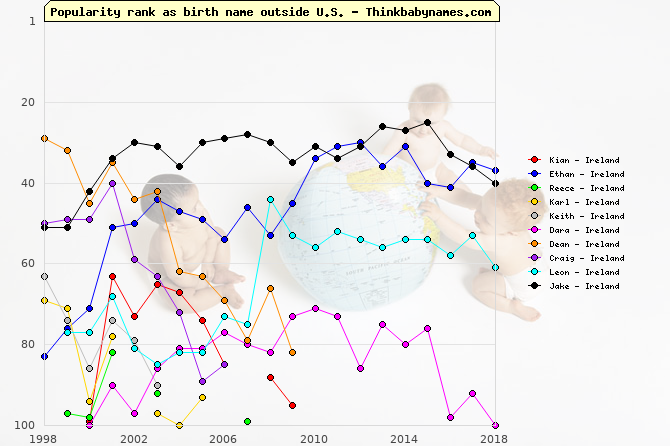 Top Gains for Ireland Baby Names 2001: Kian, Ethan, Reece, Karl, Keith, Dara, Dean, Craig, Leon, Jake