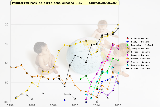 Top Gains for Ireland Baby Names 2015: Ollie, Billy, Donnacha, Tadhg, Lorcan, Logan, Martin, George, Danny, Oliver