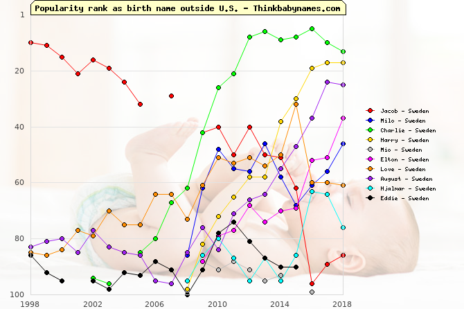 Top Gains for Sweden Baby Names 2009: Jacob, Milo, Charlie, Harry, Mio, Elton, Love, August, Hjalmar, Eddie
