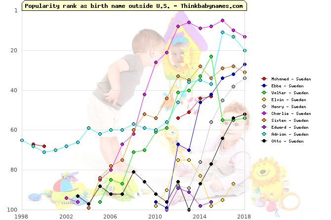 Top Gains for Sweden Baby Names 2012: Mohamed, Ebbe, Valter, Elvin, Henry, Charlie, Sixten, Edward, Adrian, Otto