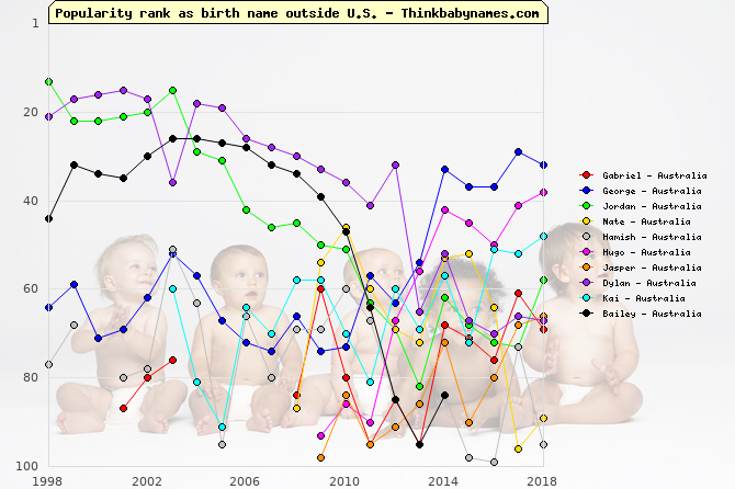Top Gains for Australia Baby Names 2014: Gabriel, George, Jordan, Nate, Hamish, Hugo, Jasper, Dylan, Kai, Bailey