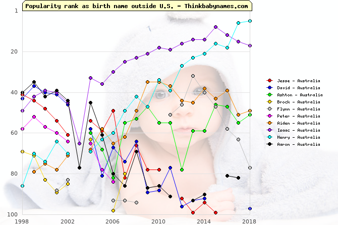 Top Gains for Australia Baby Names 2004: Jesse, David, Ashton, Brock, Flynn, Peter, Aiden, Isaac, Henry, Aaron