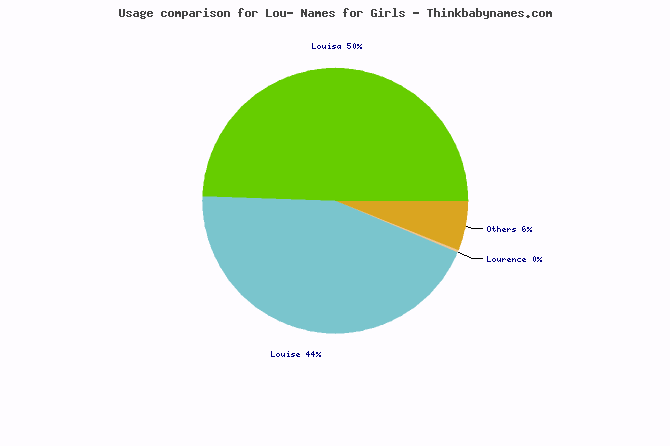 Usage comparison for Lou- names
