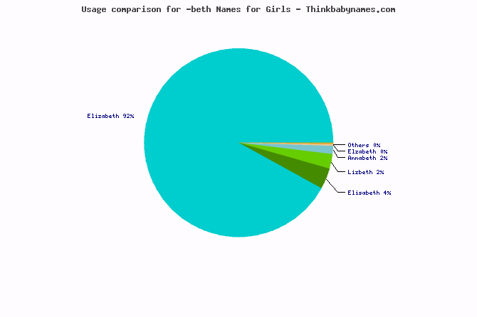 Usage comparison for -beth names