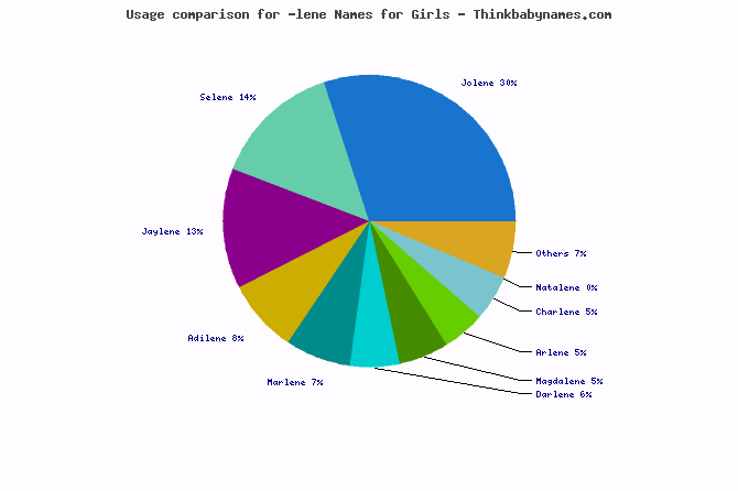Usage comparison for -lene names