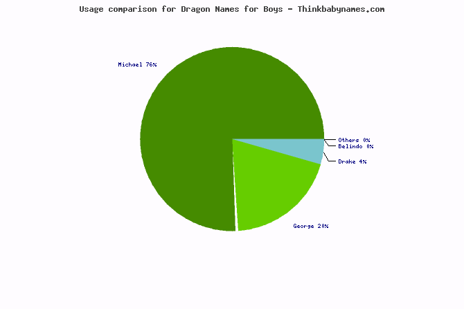 Usage comparison for Dragon names