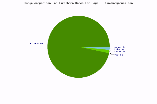 Usage comparison for Firstborn names