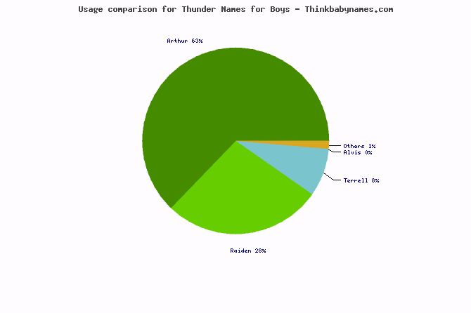 Usage comparison for Thunder names