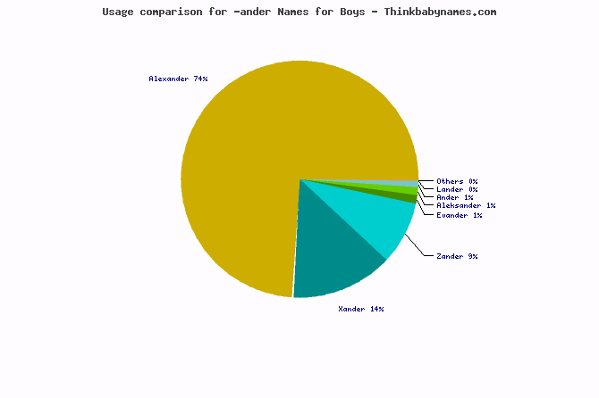 Usage comparison for -ander names
