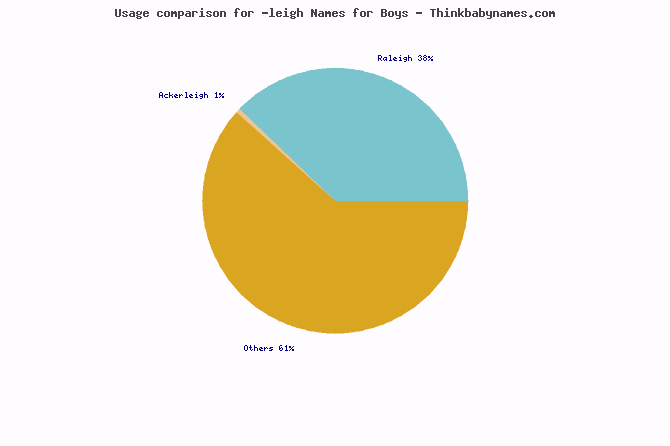 Usage comparison for -leigh names